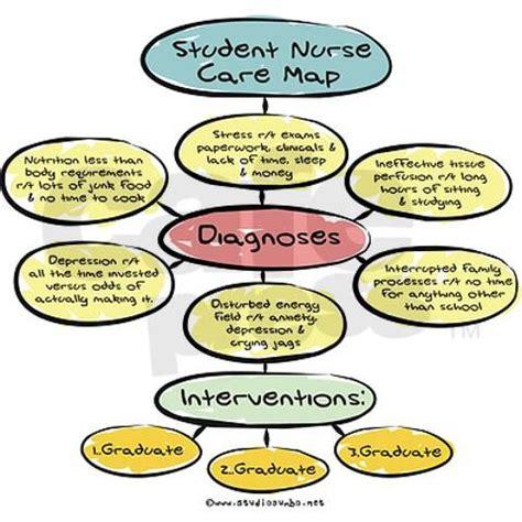 Critical Thinking and Nursing - Sample Essays
